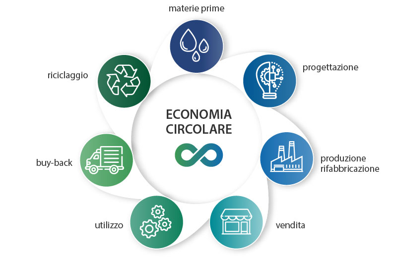(English) economia circolare Ondaplast