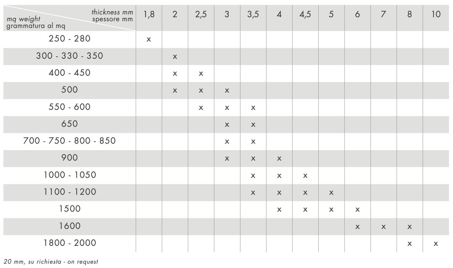 tabella polionda